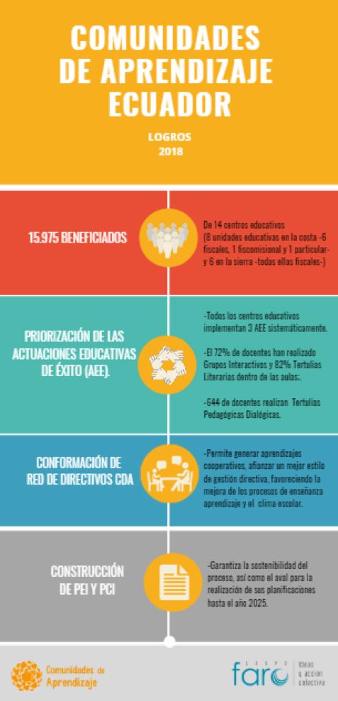 los logros alcanzados por Comunidades de Aprendizaje Ecuador durante el año 2018