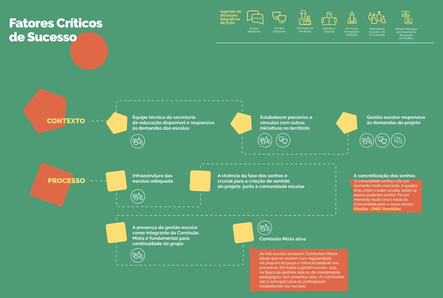 Infográfico - Fatores Críticos de Sucesso (clique para ampliar)